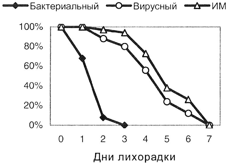 lihoradka-pri-tonzillite